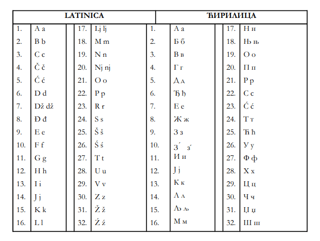 Introduction to the Montenegrin Language: Tips and Learning